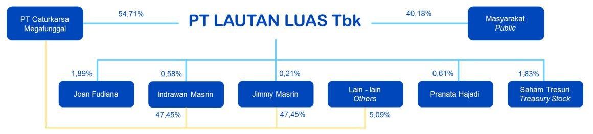 Shareholders Lautan Luas